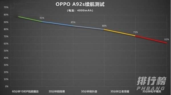 oppoa92s与华为nova7se哪个好_oppoa92s与华为nova7se参数配置对比