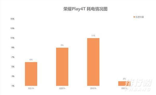 荣耀play4tpro和荣耀play4t哪个好_荣耀play4tpro和荣耀play4t参数对比