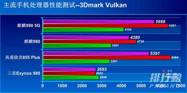 麒麟9000和麒麟990有什么区别_麒麟9000和麒麟990哪个好