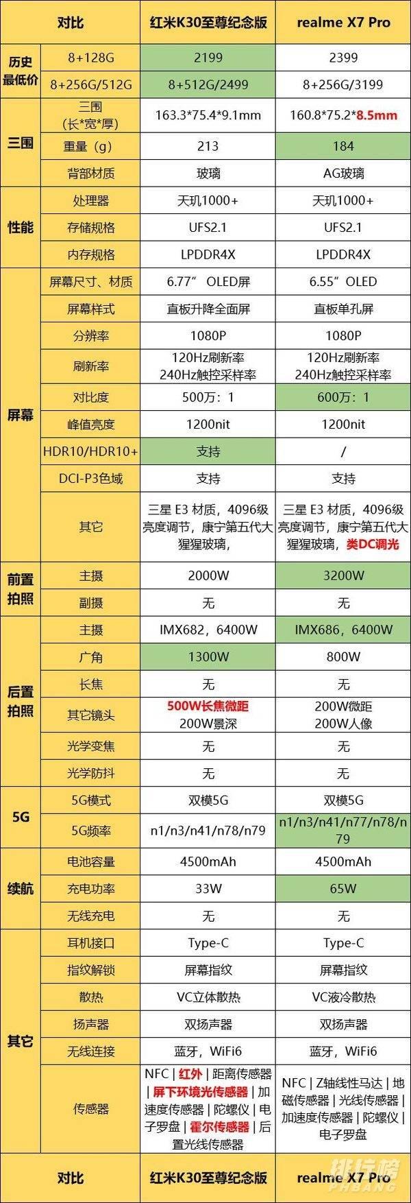 红米K30至尊版和realme X7Pro哪个好_红米K30至尊纪念版和realmex7PRO对比