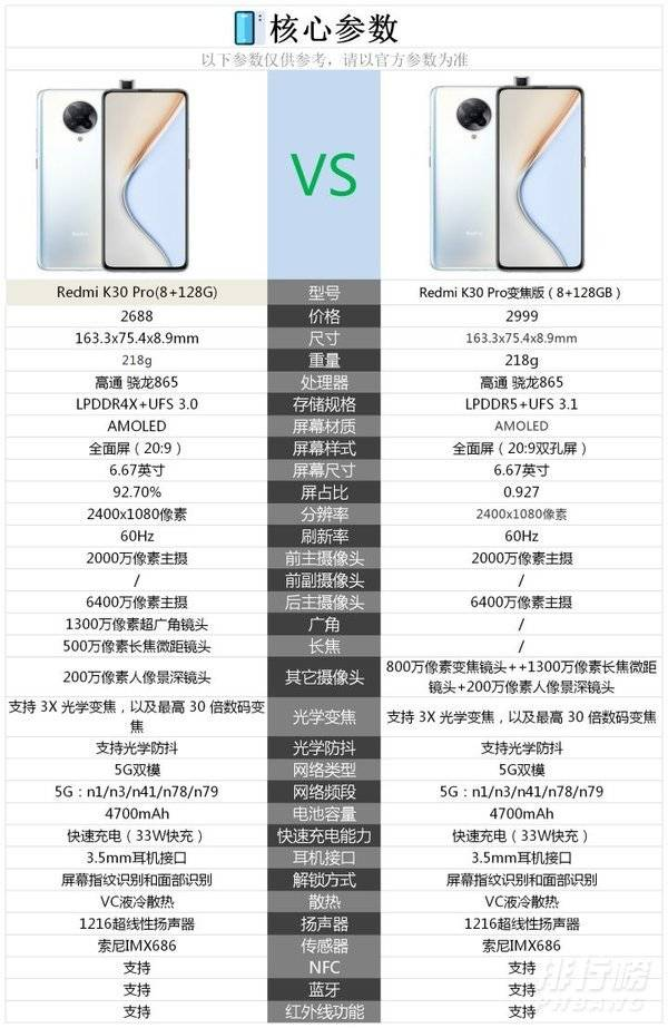 红米k30pro变焦版和普通版区别