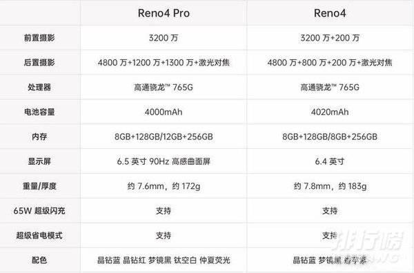 opporeno4和reno4pro参数对比_opporeno4和reno4pro区别