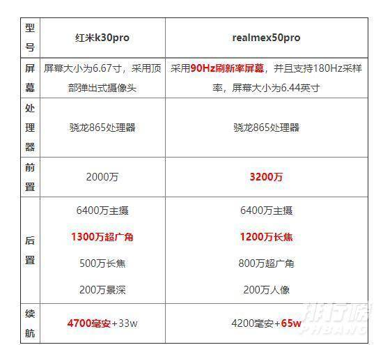 realmex50pro和红米k30pro哪个值得购买