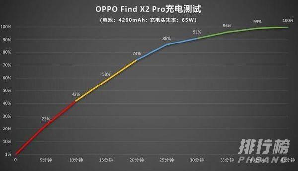 一加8pro和oppofindx2pro续航对比_谁的续航能力强