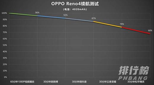 oppo reno4和vivos7哪个充电快_oppo reno4和vivos7充电速度