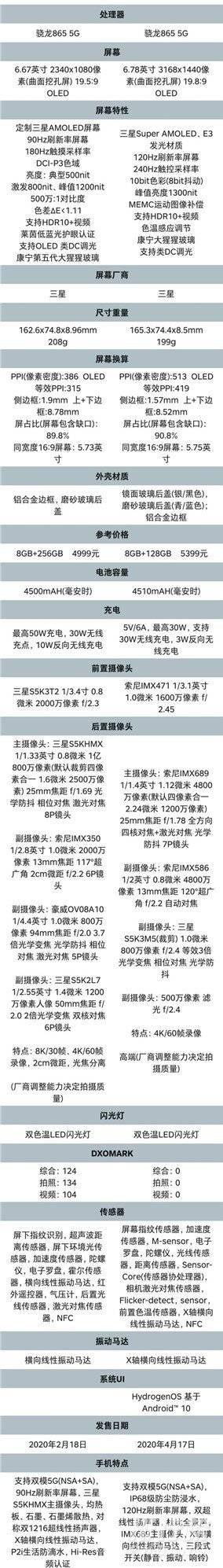 一加8pro和小米10pro对比_一加8pro和小米10pro参数对比