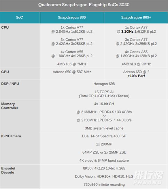 2020手机处理器cpu排行榜_手机处理器性能排名天梯图