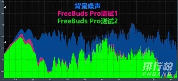 华为freebudspro和airpodspro哪个好