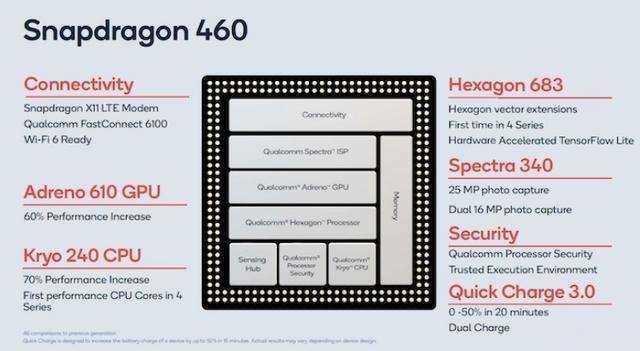 骁龍460處理器怎麽樣_骁龍460處理器安兔兔跑分