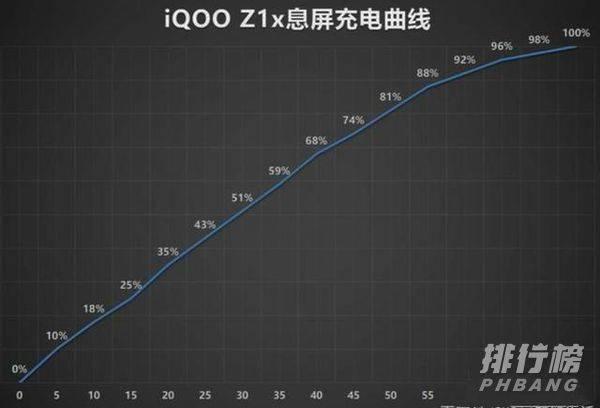 iqooz1x屏幕刷新率多少_iqooz1x多少hz刷新率