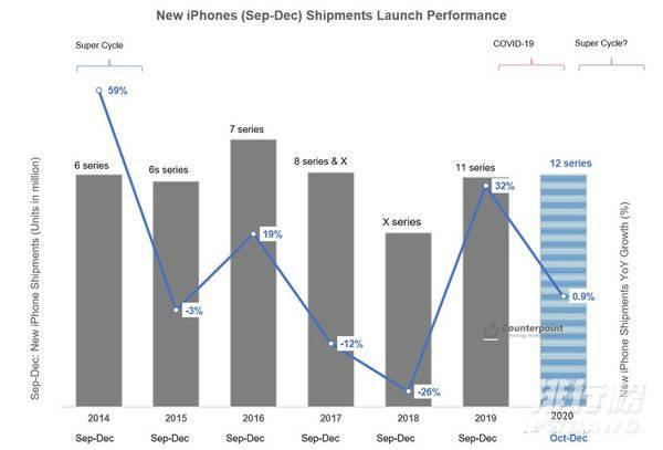 iPhone12首批货已售罄_iphone12销量会超过iphone11吗