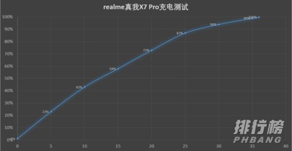 opporeno4se和realmex7pro哪个好_opporeno4se和realmex7pro对比