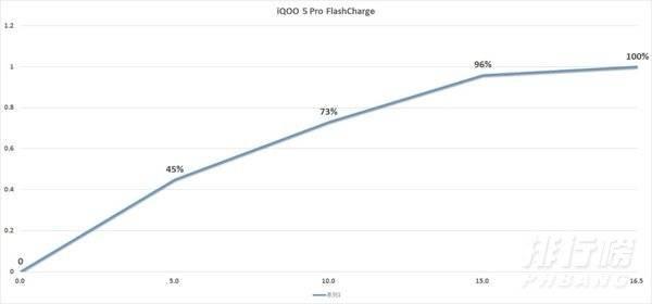 iqoo5pro和一加8t哪个好_iqoo5pro和一加8t参数对比