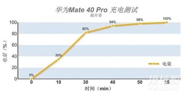 华为Mate40Pro上手体验_华为Mate40Pro评测