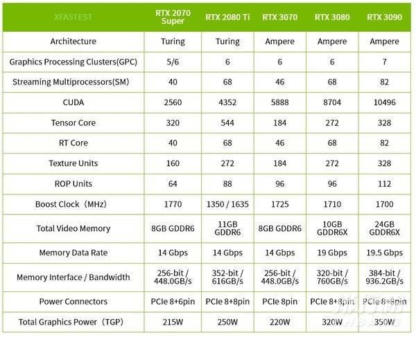 RTX3070创始版评测_RTX3070创始版参数性能
