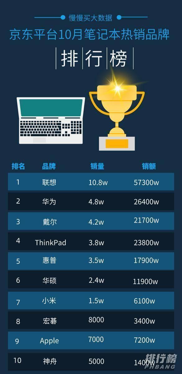 2020京东双十一笔记本销量排行榜_双十一笔记本销量排名第一是哪款