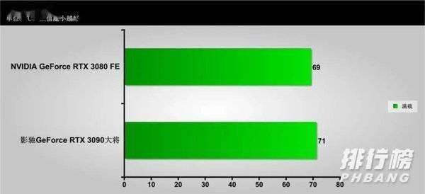 影馳3090大將和影馳3080金屬大師對比_影馳3090大將和影馳3080金屬大師性價比對比