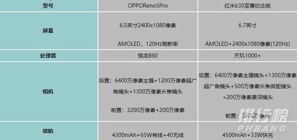 opporeno5pro和红米k30s至尊纪念版的对比_哪个值得入手