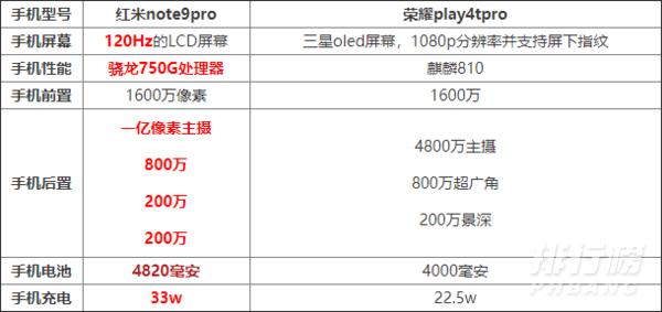 红米note9pro和荣耀play4tpro哪个好,谁的性价比高?