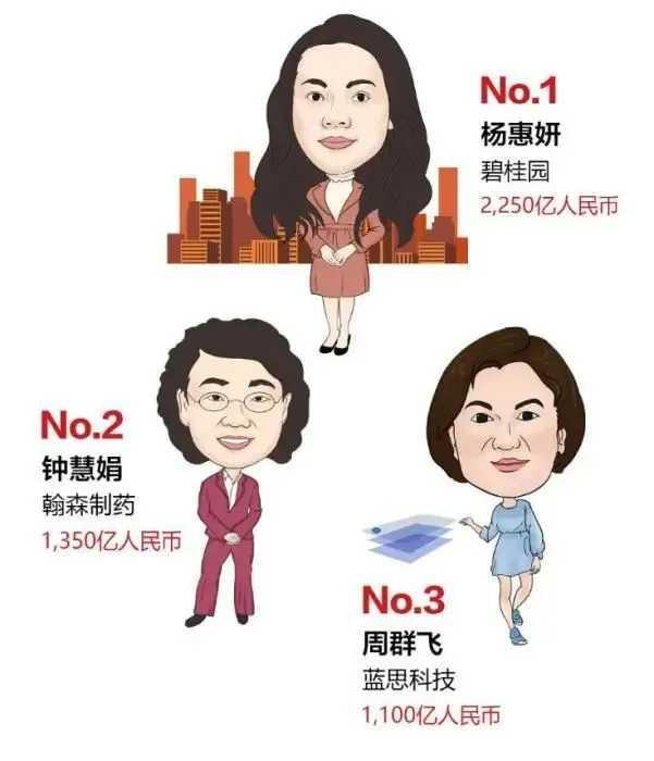 胡潤女企業家榜排名_2020胡潤女企業家榜排名