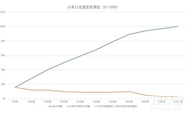 小米11无线充电多少w_小米11支持多少w无线充电