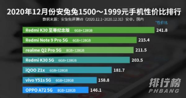 手机性价比排行榜2020最新安兔兔_安兔兔性价比排行12月