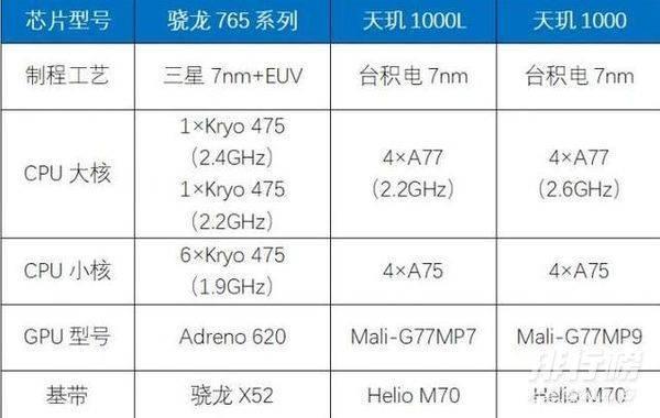天玑1000和骁龙765g哪个好_天玑1000和骁龙765g跑分对比测评
