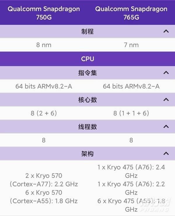骁龙750g什么水平_骁龙750g相当于什么处理器