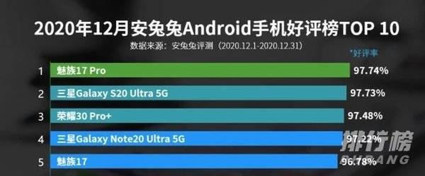 5G手机好评排行榜最新2020年_5G手机好评率排行安兔兔
