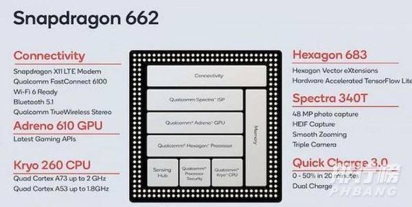 骁龙662处理器相当于麒麟什么型号?
