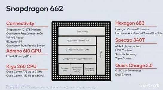骁龙662是什么水平_骁龙662处理器性能怎么样