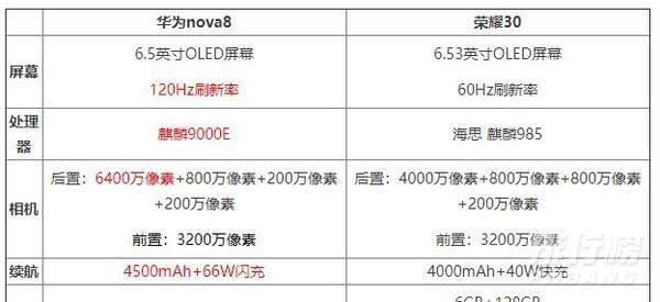 荣耀30和华为nova8参数对比_荣耀30和华为nova8哪个性价比高
