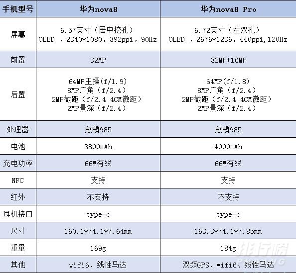 华为nova8和nova8pro的区别_华为nova8和nova8pro哪个值得买