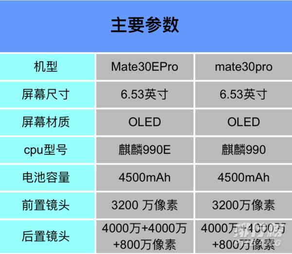 华为mate30pro和mate30epro对比_有什么区别?
