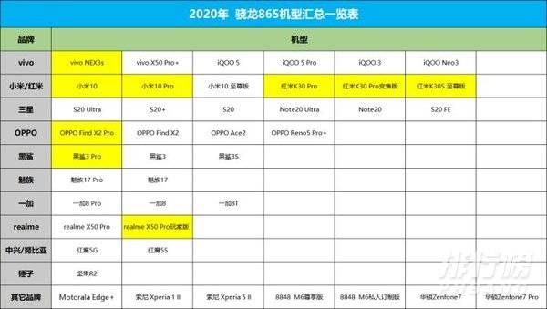 骁龍865plus手機有哪幾款_骁龍865+手機都有哪些
