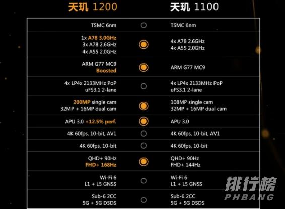 天玑1100和1200参数_天玑1100和1200参数对比