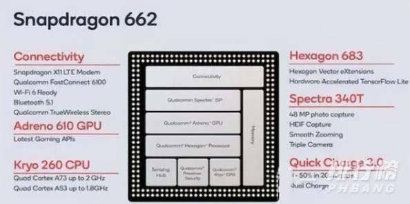 高通骁龙662处理器怎么样_高通骁龙662处理器打游戏怎么样