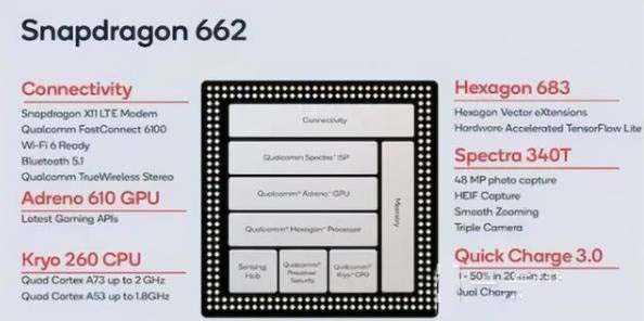 骁龙662处理器怎么样_骁龙662处理器什么水平