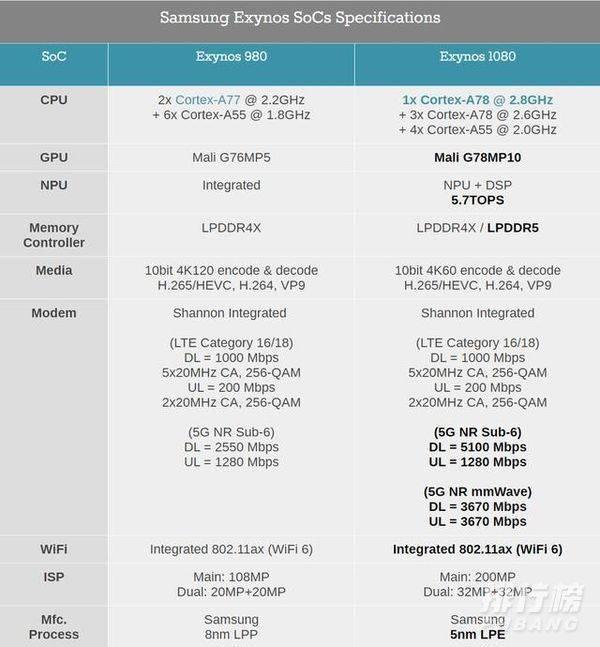 2021年1月手机cpu天梯图_2021年1月手机处理器排行