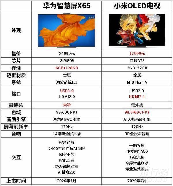 小米电视大师oled和华为X65哪个好_小米电视大师oled和华为X65对比