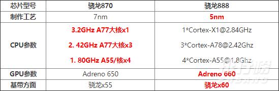 骁龙870什么水平_骁龙870相当于什么水平