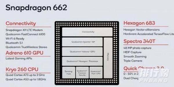 骁龙662是什么水平跑分_骁龙662的跑分是什么水平