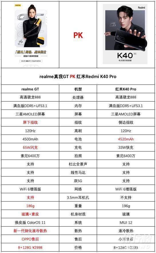 真我gt和红米k40pro哪个好_真我gt和红米k40pro对比