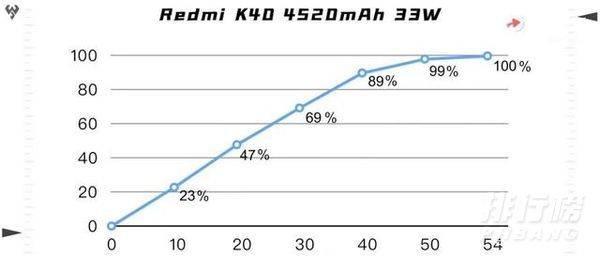 红米k40pro充电速度_红米k40pro充满电要多久