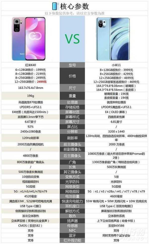 红米k40和小米11屏幕对比_红米k40和小米11屏幕哪个好