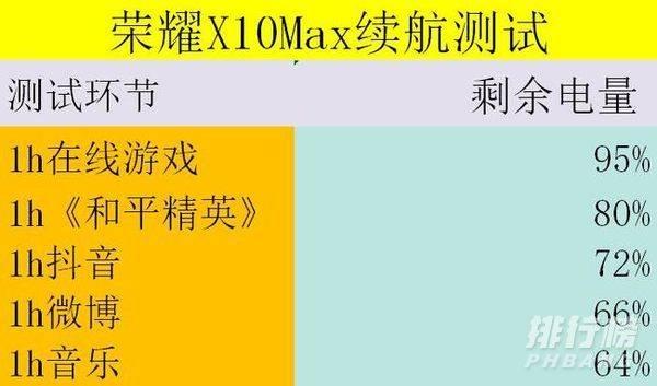 荣耀x10max续航能力怎么样_荣耀x10max续航评测