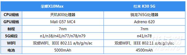 荣耀x10max和红米k30哪个好_荣耀x10max和红米k30参数对比