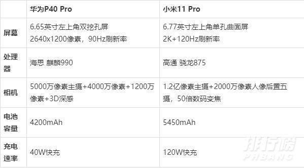 小米11pro和华为p40pro哪个好_小米11pro和华为p40pro参数配置对比