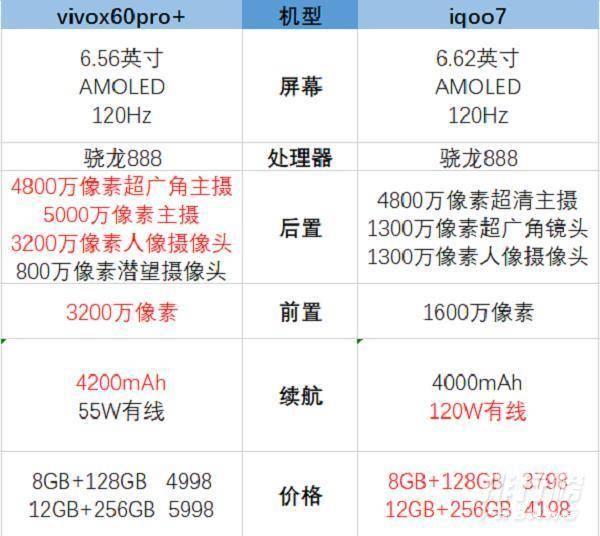 iqoo 7和vivox60pro+哪个好_哪个值得购买