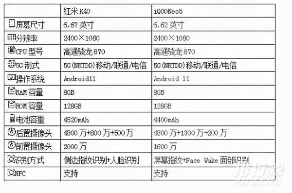 红米k40和iqooneo5参数对比_红米k40和iqooneo5哪个值得入手